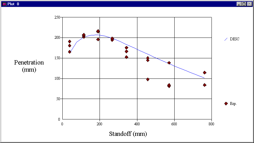 DESC-predicted jet penetration versus standoff into a monolithic armor target, compared with experimental results. Data from experiments or more complex computer simulations can be easily imported for graphic comparison.