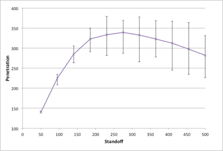 Excel output screen graph displays predicted Penetration vs. Standoff.